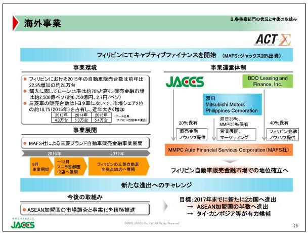 ジャックス海外事業3