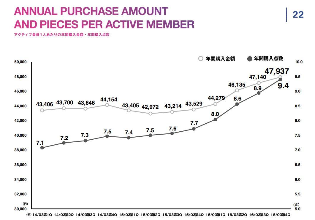 スタートトゥデイANNUAL-PURCHASE-AMOUNT-AND-PIECES-PER-ACTIVE-MEMBERアクティブ会員1人あたりの年間購入金額・年間購入点数