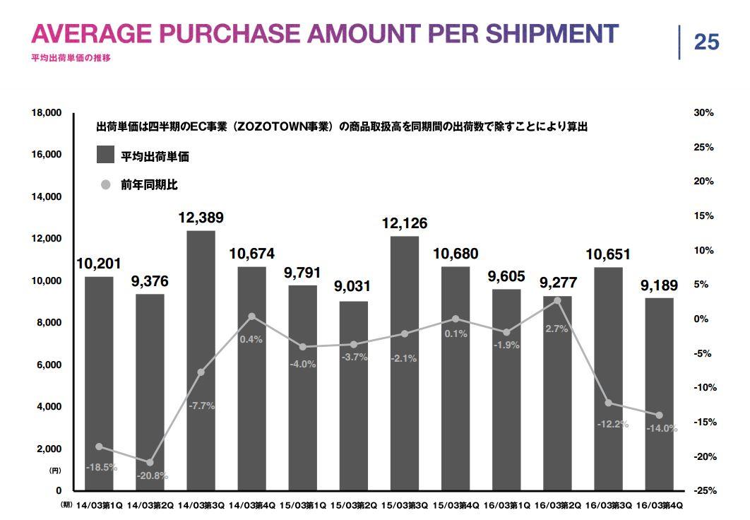 スタートトゥデイAVERAGE-PURCHASE-AMOUNT-PER-SHIPMENT平均出荷単価の推移