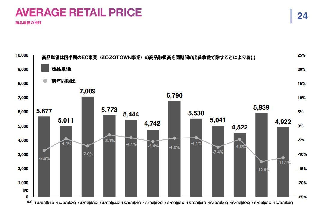 スタートトゥデイAVERAGE-RETAIL-PRICE商品単価の推移