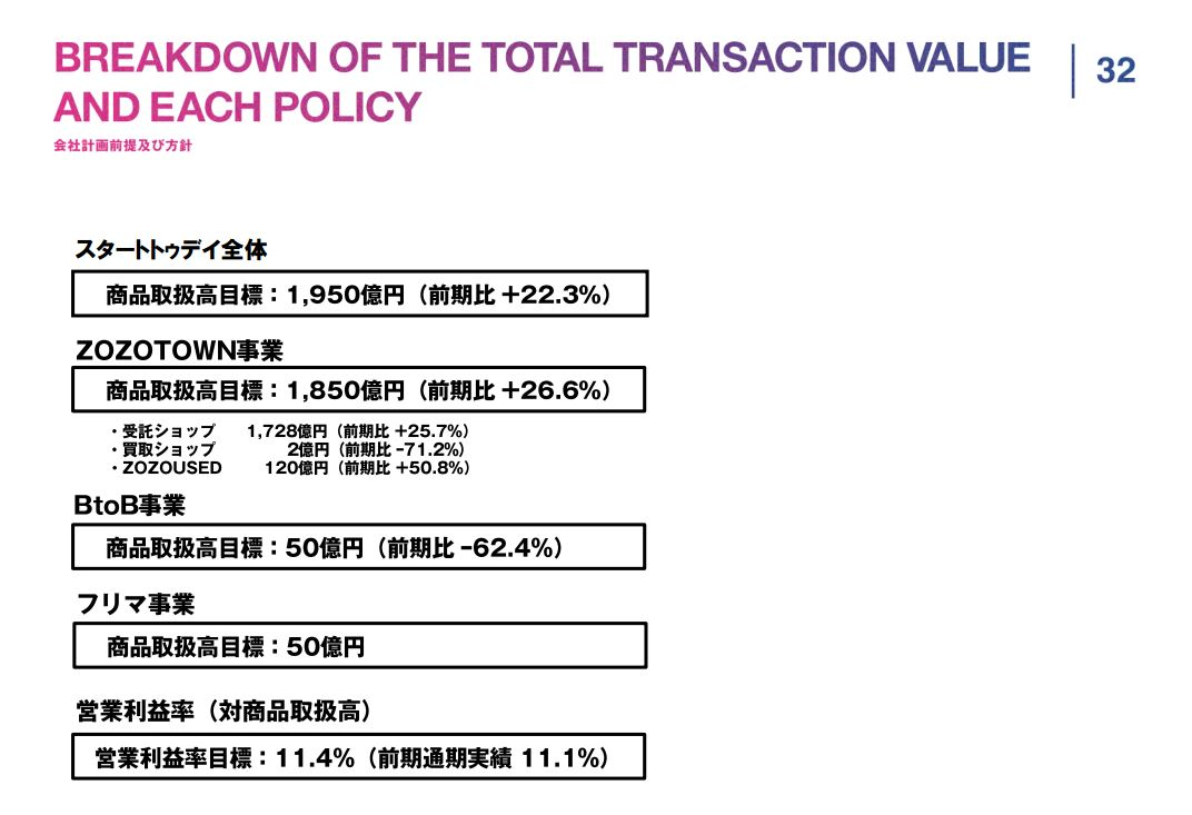 スタートトゥデイBREAKDOWN-OF-THE-TOTAL-TRANSACTION-VALUE-AND-EACH-POLICY会社計画前提及び方針