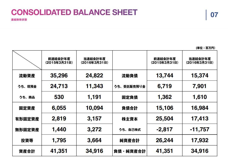 スタートトゥデイCONSOLIDATED-BALANCE-SHEET連結財政状態