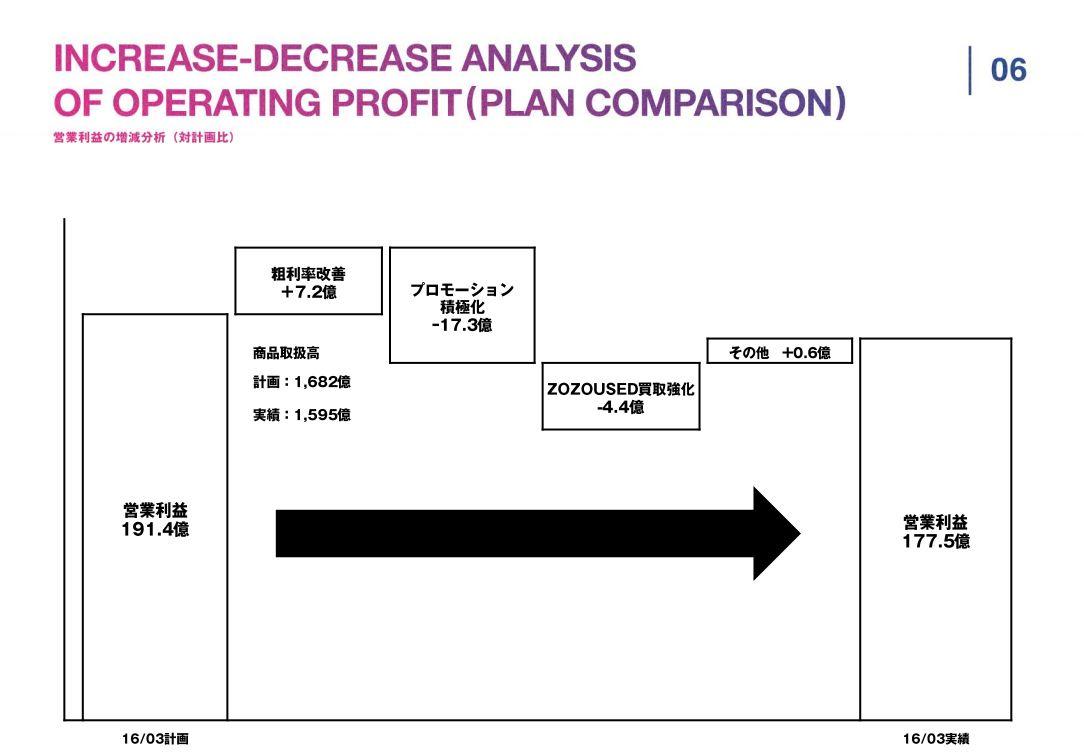 スタートトゥデイINCREASE-DECREASE-ANALYSIS-OF-OPERATING-PROFIT(PLAN-COMPARISON)営業利益の増減分析(対計画比