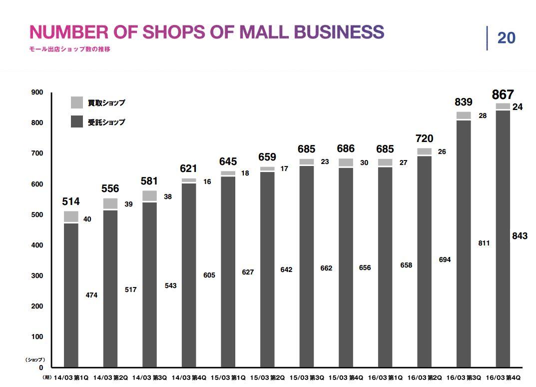 スタートトゥデイNUMBER-OF-SHOPS-OF-MALL-BUSINESSモール出店ショップ数の推移