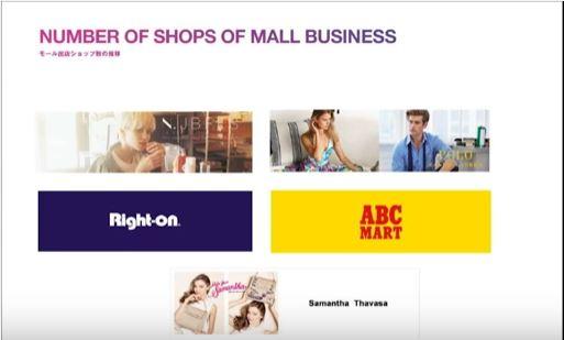 スタートトゥデイNUMBER-OF-SHOPS-OF-MALL-BUSINESSモール出店ショップ数の推移2