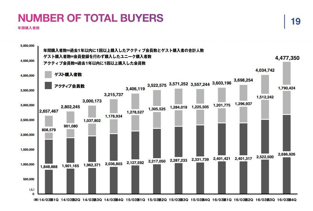 スタートトゥデイNUMBER-OF-TOTAL-BUYERS年間購入者数