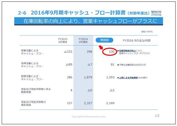 デファクトスタンダード2016年9月期キャッシュ・フロー計算書(対前年度比)