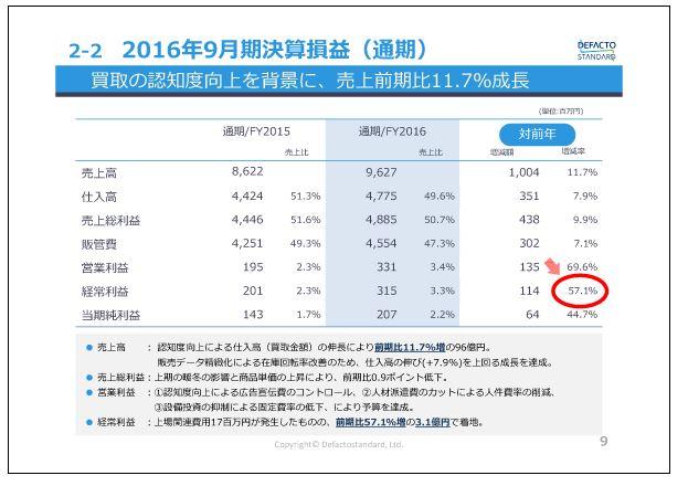 デファクトスタンダード2016年9月期決算損益(通期)
