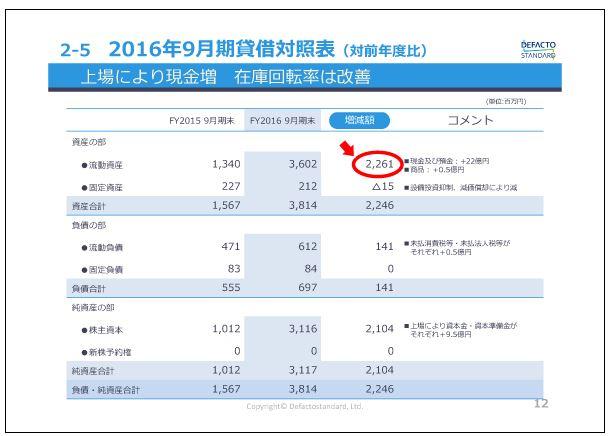 デファクトスタンダード2016年9月期貸借対照表(対前年度比)