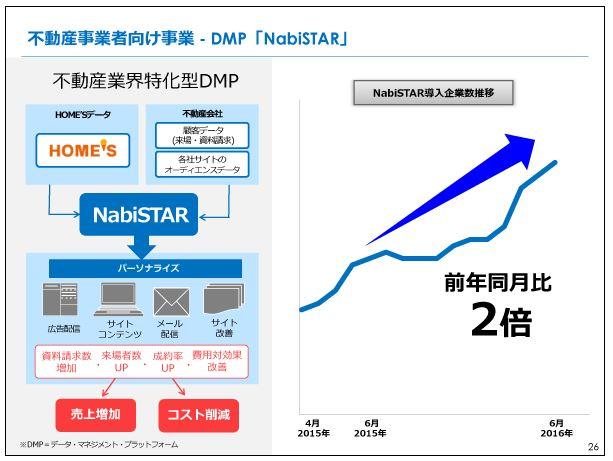 ネクスト不動産事業者向け事業-DMP「NabiSTAR」