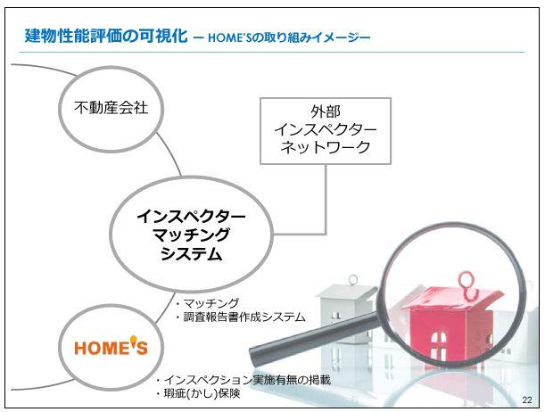 ネクスト建物性能評価の可視化-HOME'Sの取り組みイメージ-