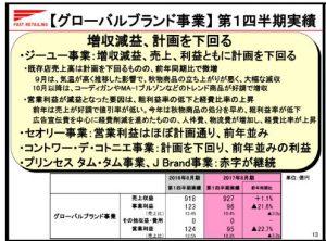 ファーストリテイリング【グローバルブランド事業】第1四半期実績