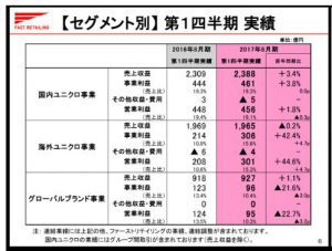 ファーストリテイリング【セグメント別】第1四半期-実績