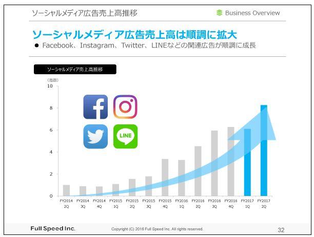 フルスピードソーシャルメディア広告売上高推移