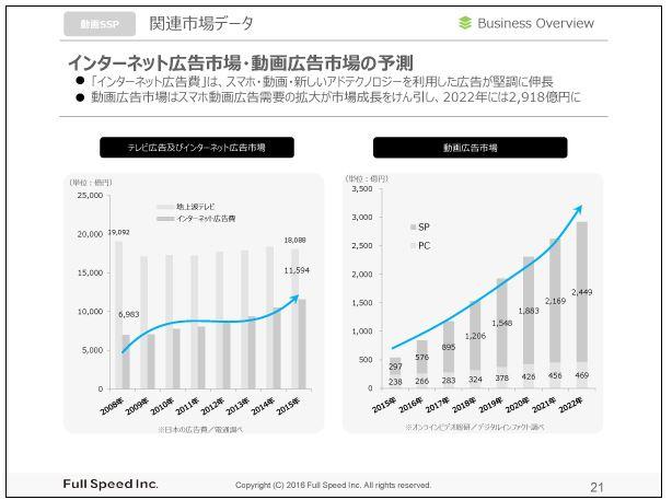 フルスピード関連市場データ