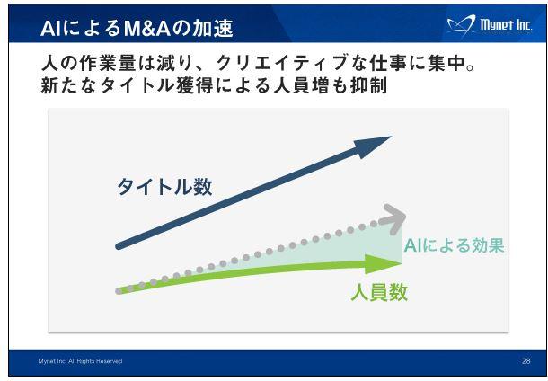 マイネットAIによるMAの加速