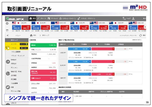 マネースクウェアHD取引画面リニューアル