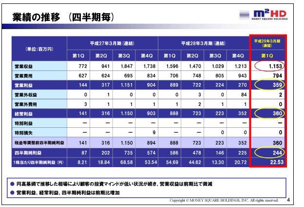 マネースクウェアHD業績の推移(四半期毎)