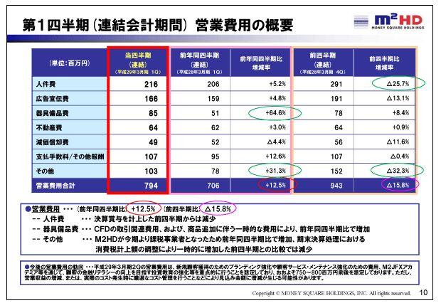 マネースクウェアHD第1四半期(連結会計期間)営業費用の概要