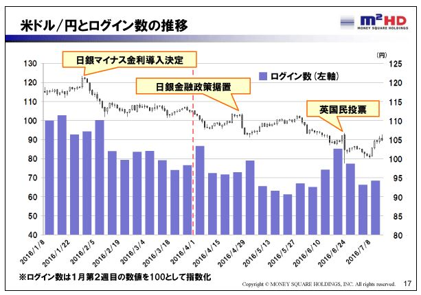 マネースクウェアHD米ドル-円とログイン数の推移