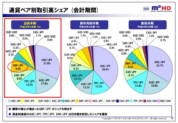 マネースクウェアHD通貨ペア別取引高シェア(会計期間)