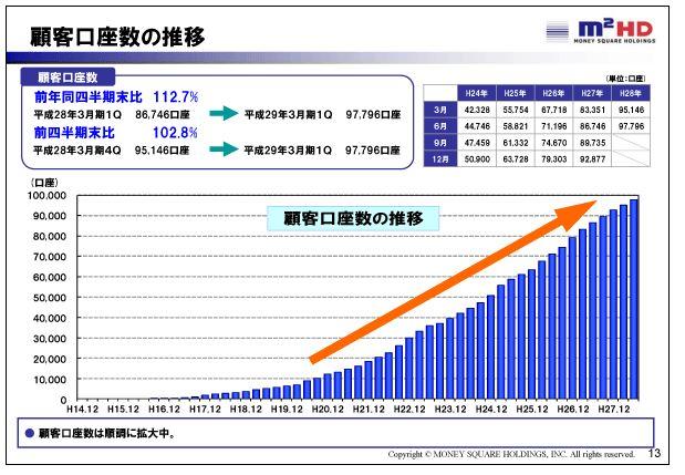 マネースクウェアHD顧客口座数の推移