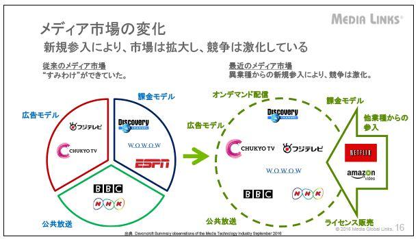 メディアグローバルリンクスメディア市場の変化
