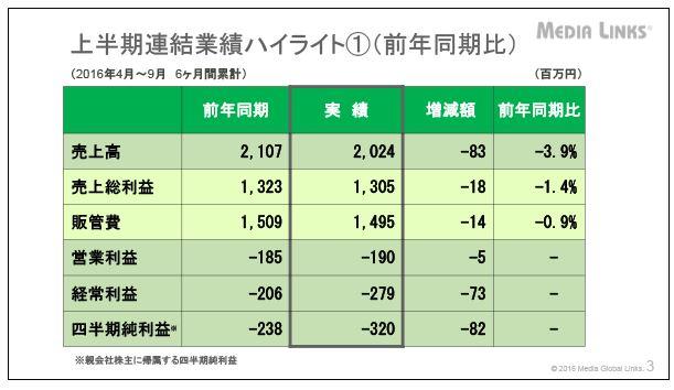 メディアグローバルリンクス上半期連結業績ハイライト①(前年同期比)