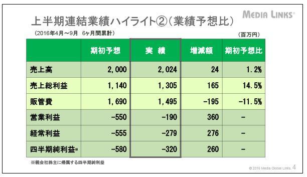 メディアグローバルリンクス上半期連結業績ハイライト②(業績予想比)