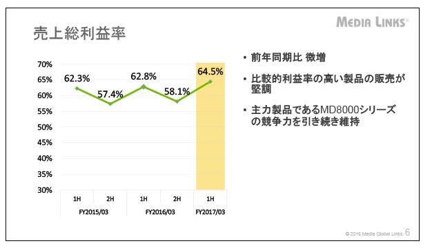 メディアグローバルリンクス売上総利益率