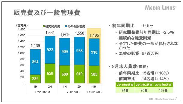 メディアグローバルリンクス販売費及び一般管理費