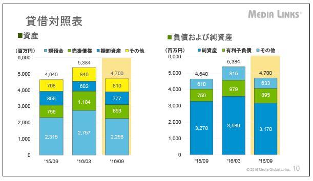 メディアグローバルリンクス貸借対照表