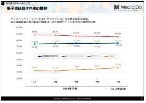メディアドゥ電子書籍著作料率の推移