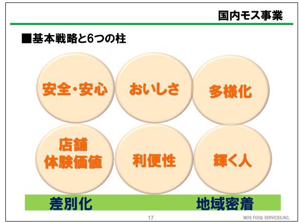 モスフードサービス基本戦略と6つの柱