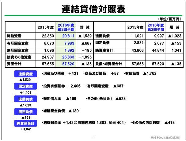モスフードサービス連結貸借対照表