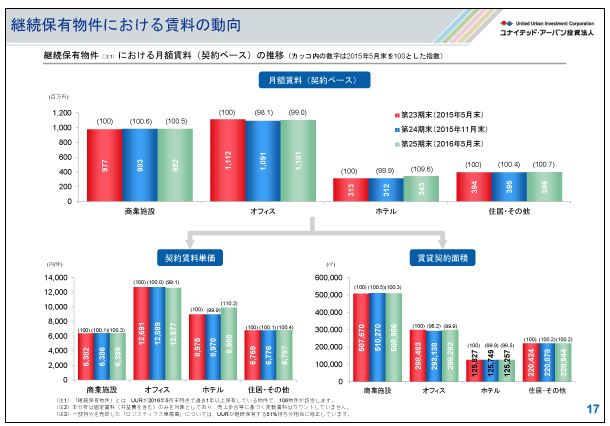 ユナイテッド・アーバン継続保有物件における賃料の動向