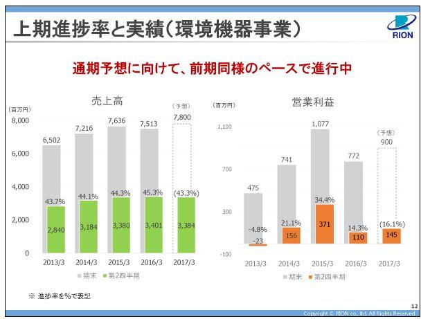 リオン上期進捗率と実績(環境機器事業)