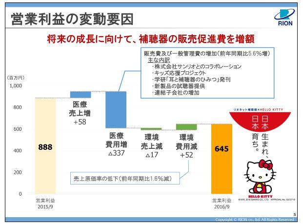 リオン営業利益の変動要因