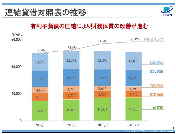リオン連結貸借対照表の推移
