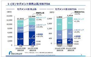 リクルートホールディングスセグメント別売上高-EBITDA