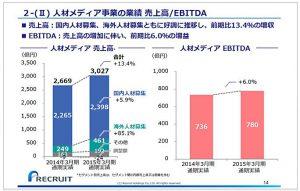リクルートホールディングス人材メディア事業の業績-売上高-EBITDA