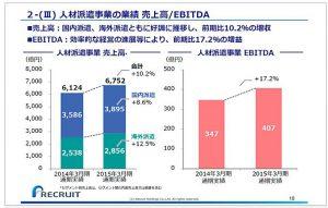 リクルートホールディングス人材派遣事業の業績-売上高-EBITDA