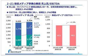 リクルートホールディングス販促メディア事業の業績-売上高-EBITDA