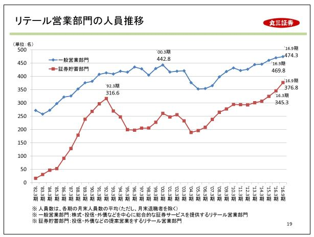 丸三証券リテール営業部門の人員推移