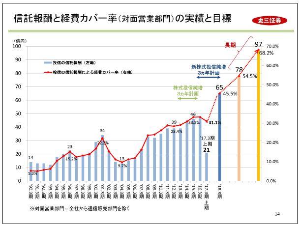 丸三証券信託報酬と経費カバー率(対面営業部門)の実績と目標
