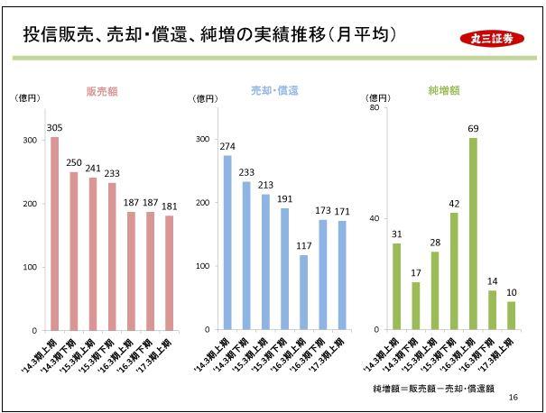 丸三証券投信販売、売却・償還、純増の実績推移(月平均)