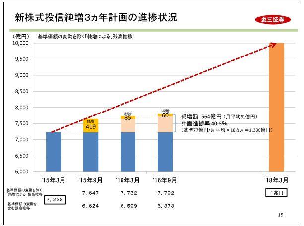 丸三証券新株式投信純増3ヵ年計画の進捗状況
