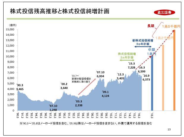 丸三証券株式投資残高推移と株式投資純増計画
