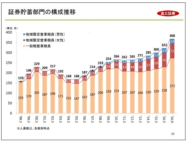 丸三証券証券貯蓄部門の構成推移
