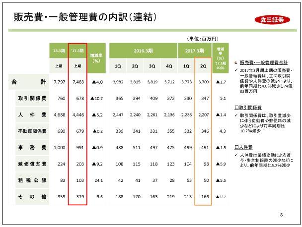 丸三証券販売費・一般管理費の内訳(連結)